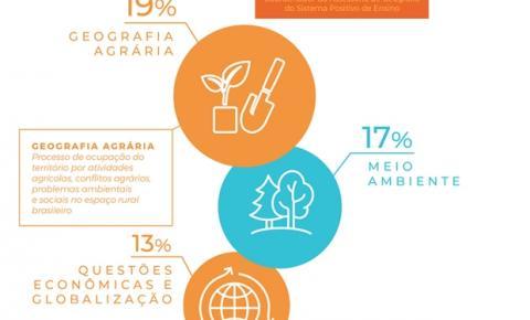Geografia: cinco assuntos mais abordados no Enem nos últimos 10 anos